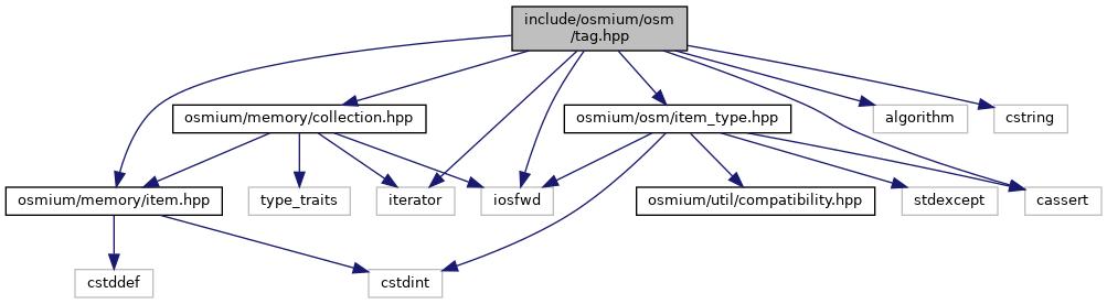 Libosmium: include/osmium/osm/tag hpp File Reference
